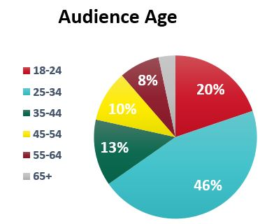 Audience Age Maps 'N Bags