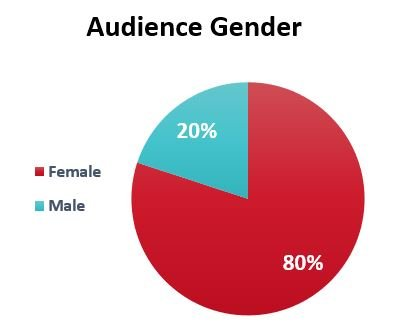 Audience Gender Maps 'N Bags