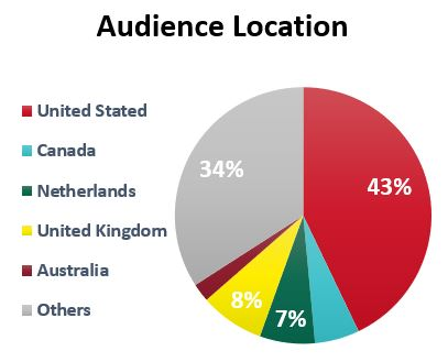 Audience Location Maps 'N Bags